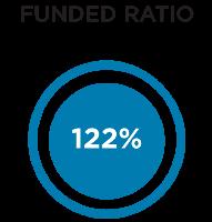 2016-fundedstatus