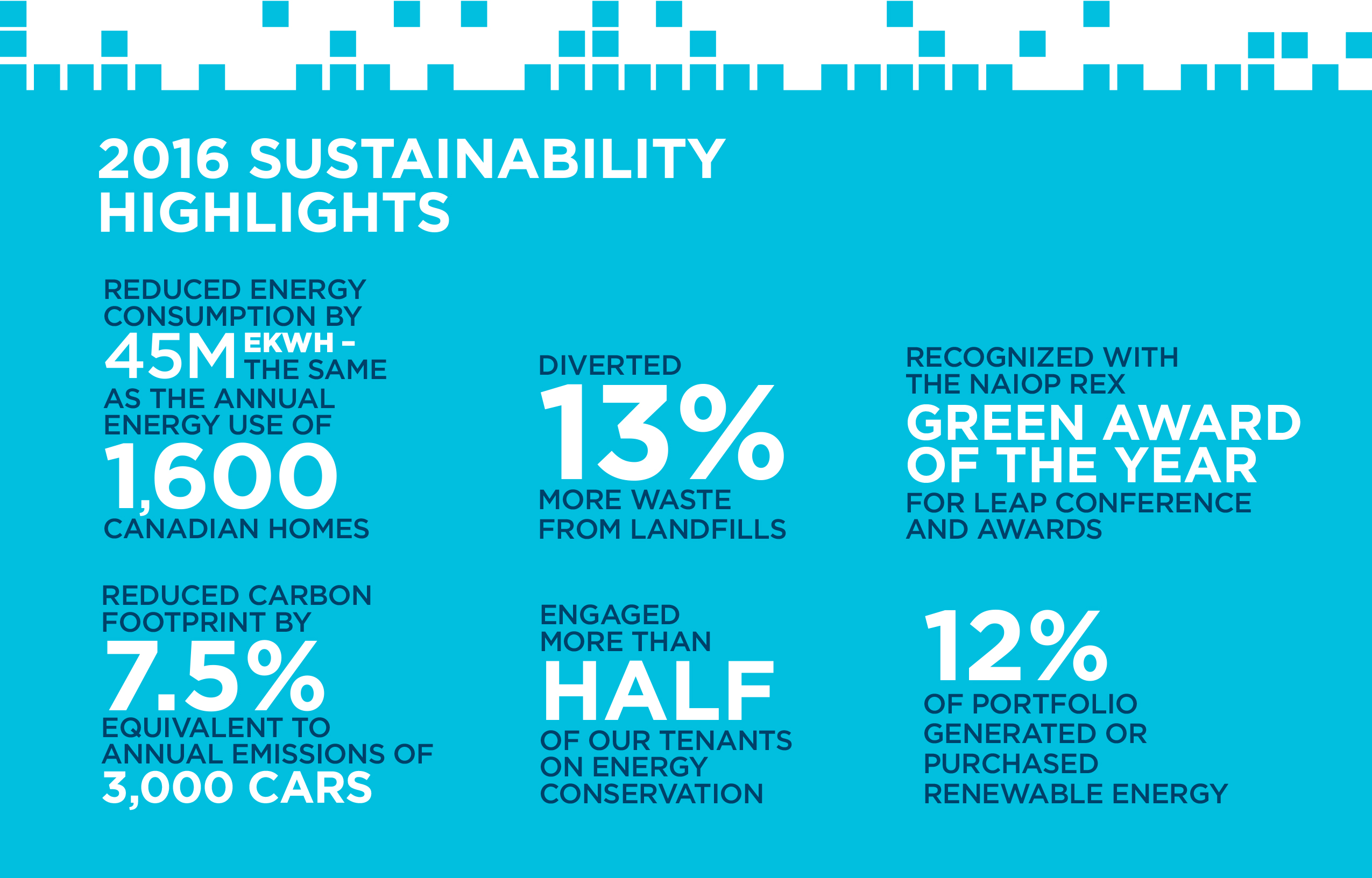 2016 Sustainability Highlights