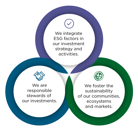 1. We integrate ESG factors in our investment strategy and activities  2. We are responsible stewards of our investments 3. We foster the sustainability of our communities, ecosystems and markets