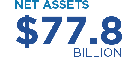Net assets: $77.8 billion