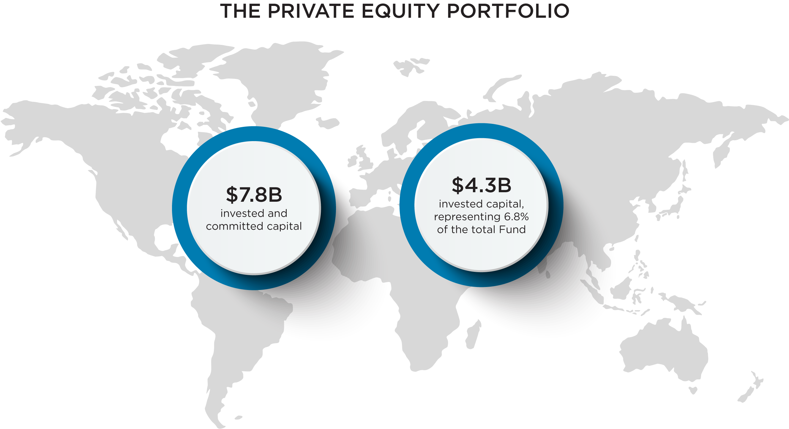 private equity portfolio quick facts