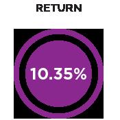 Return 9.08%
