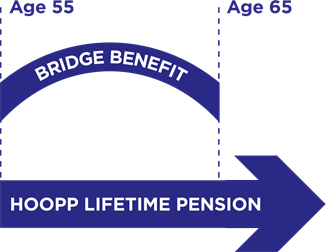 bridge-benefit
