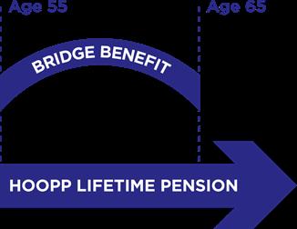 bridge-benefit